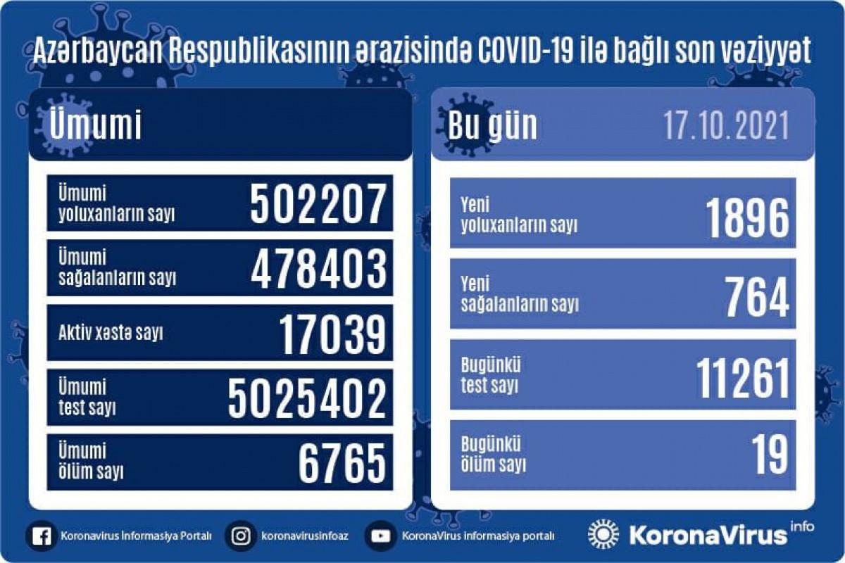 В Азербайджане за сутки выявлено 1 896 случаев заражения COVID-19